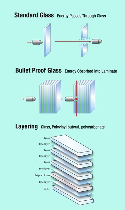 A diagram explaining how bulletproof glass works
